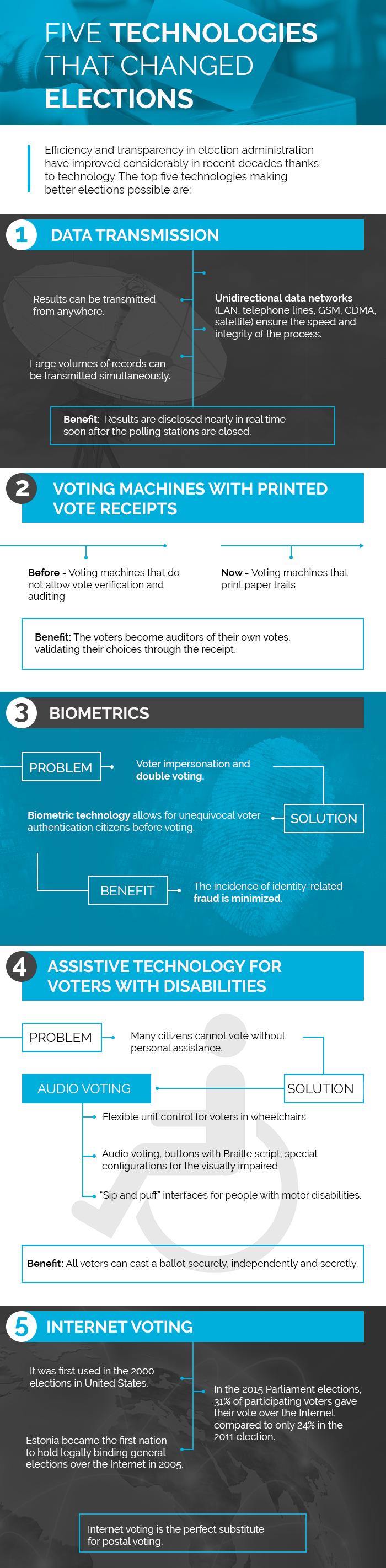 Infografía-smartmatic-1-ingles