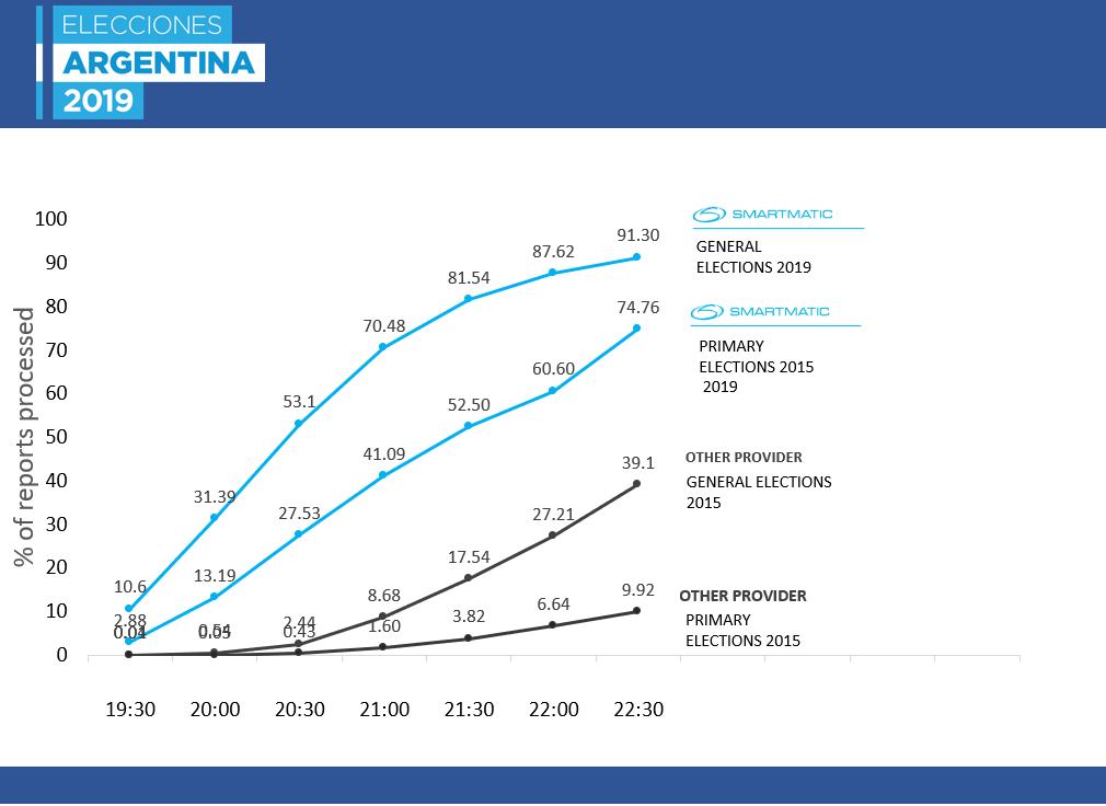 Results Argentina - Smartmatic