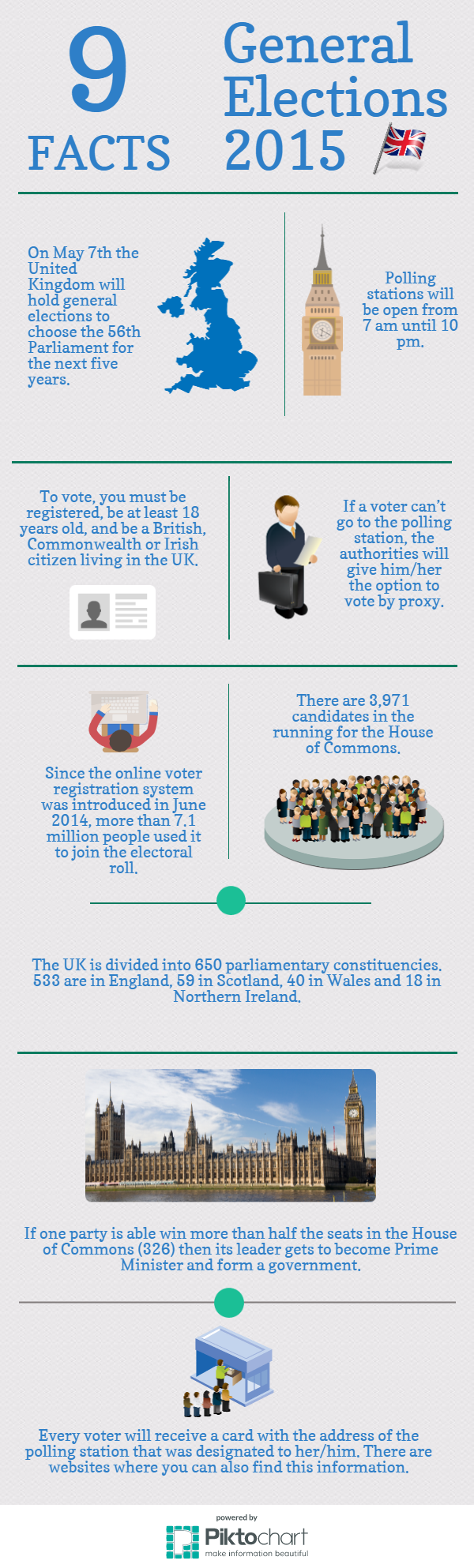 2015 UK General Elections