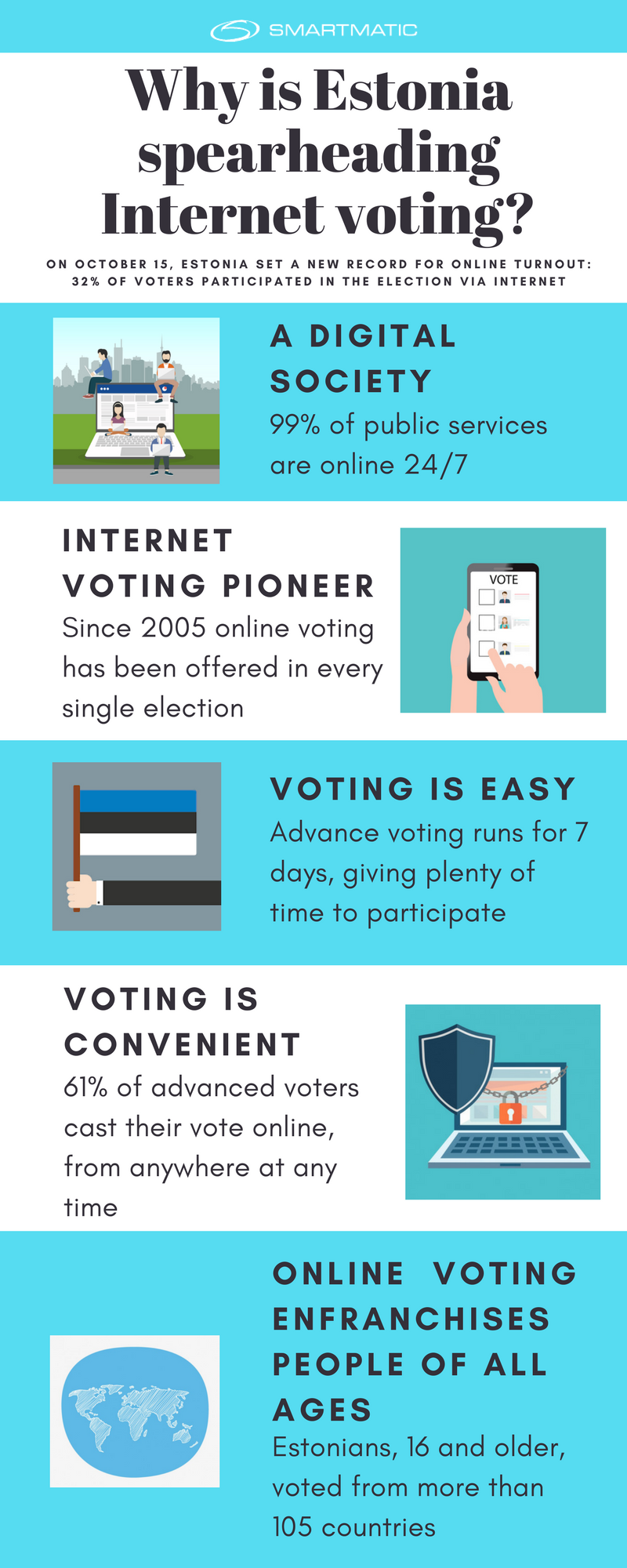 Estonia - Digital Democracy