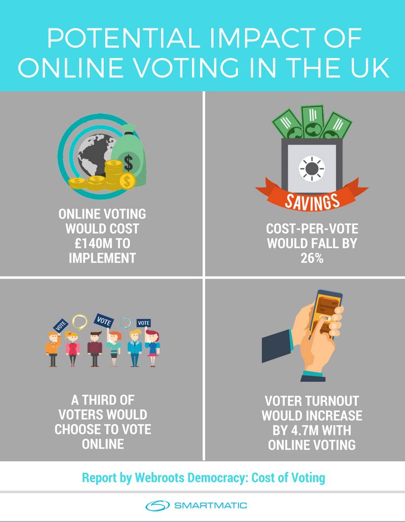 cost of voting - smartmatic - online voting
