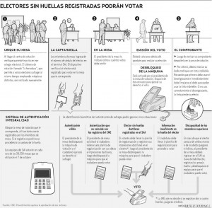 Electronic voting steps